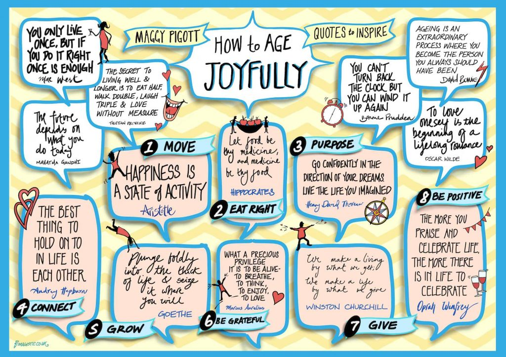 Quotes to Inspire from How to Age Joyfully